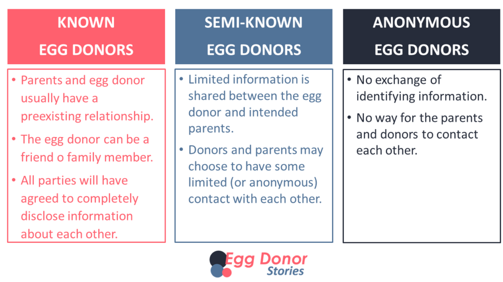 Three types of egg donation